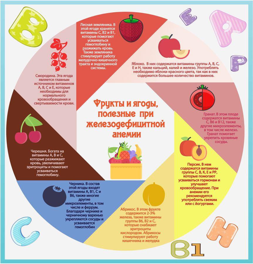 фрукты при анемии