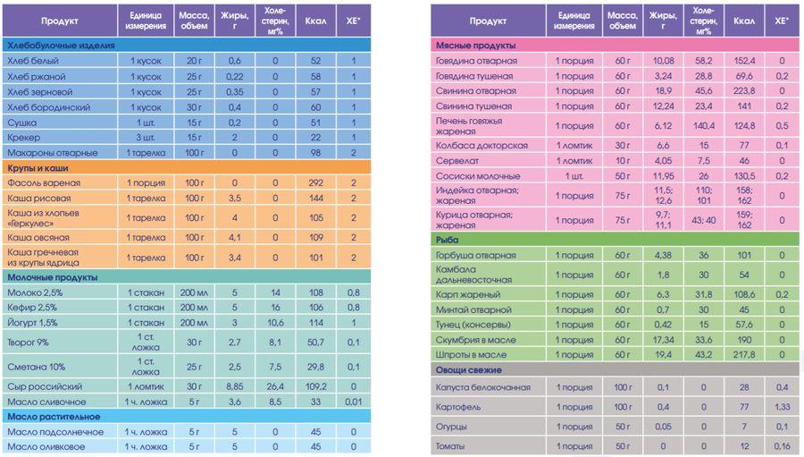 Таблица рекомендаций