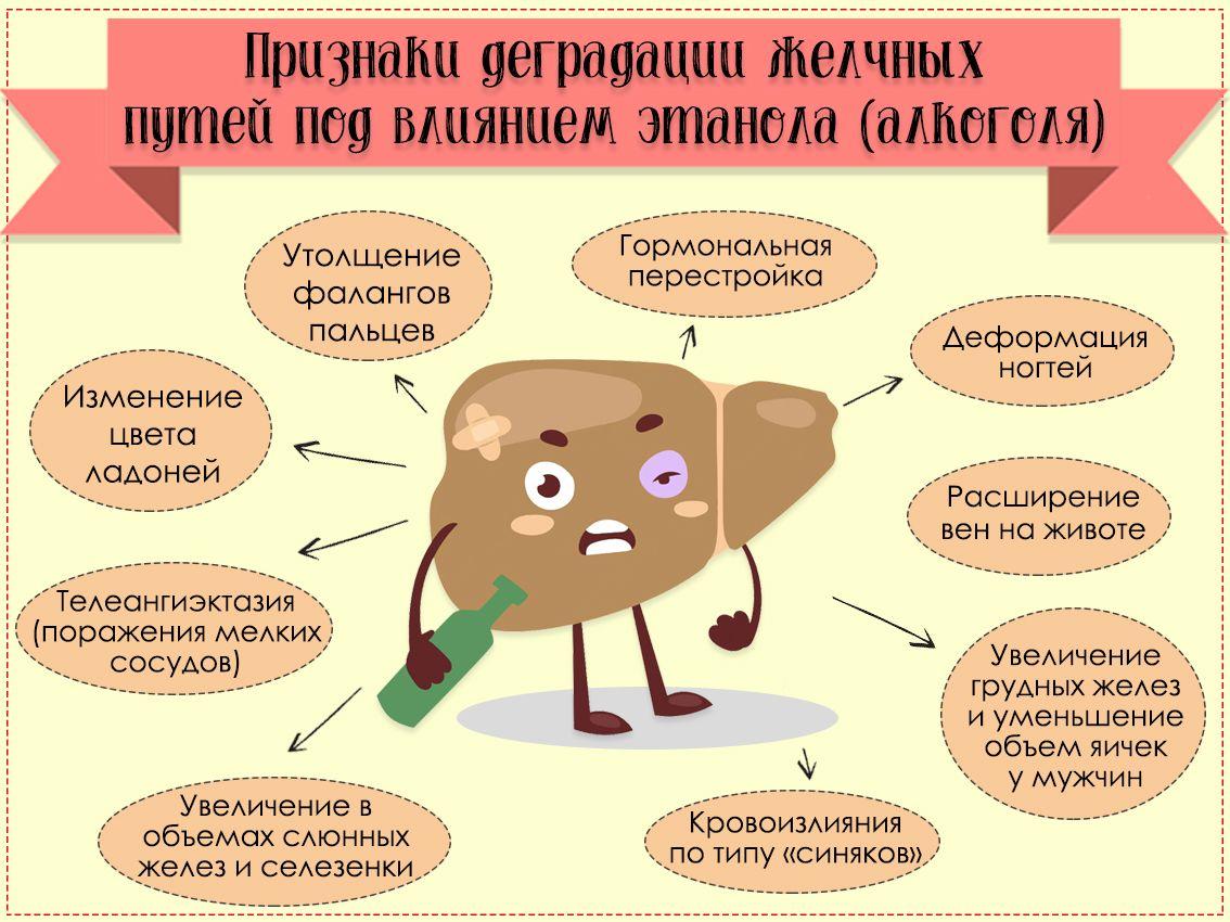 признаки деградации желчных путей