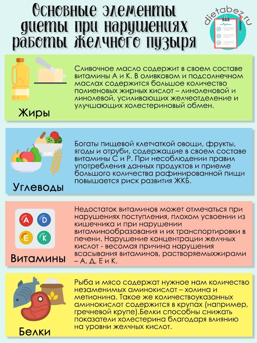 Правила питания при желчном пузыре