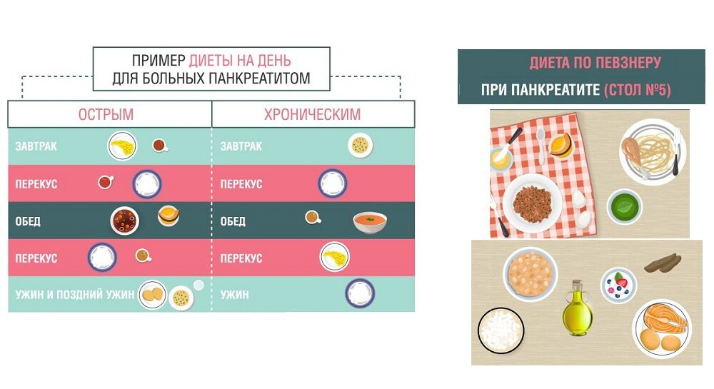 Что можно и нельзя есть при панкреатите